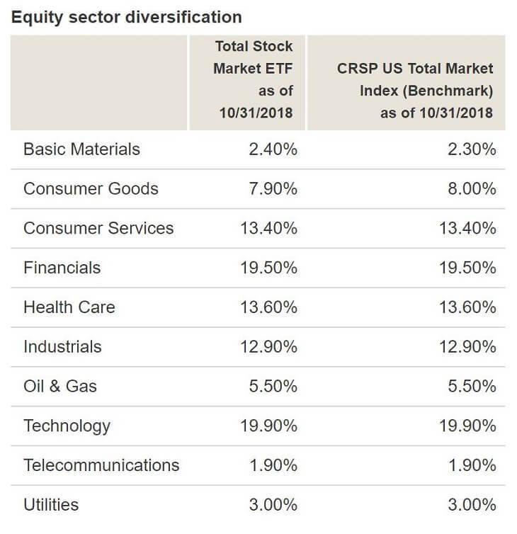 セクター別の投資先(2018年10月)