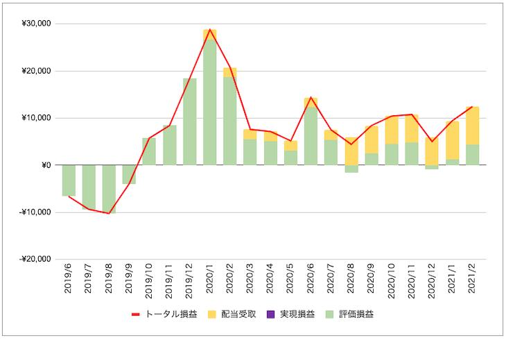 NGG株投資の損益状況