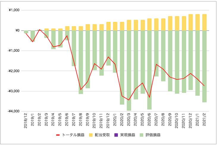 ファイザー[PFE]株投資の損益状況