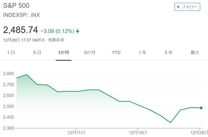 S&P500直近1か月のチャート