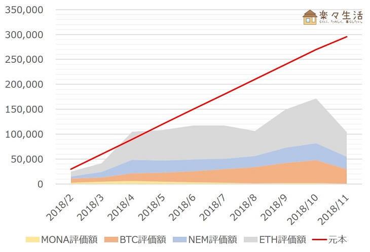 「コイン積立」運用成績推移(2018年11月)