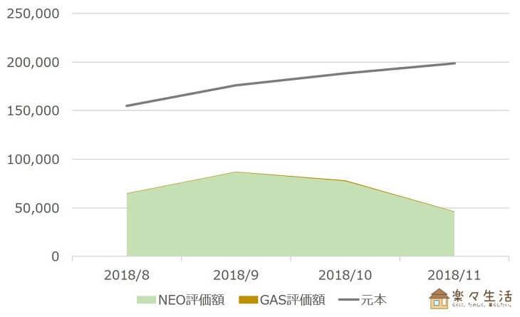 NEO・GAS資産評価額の推移(~2018/11)