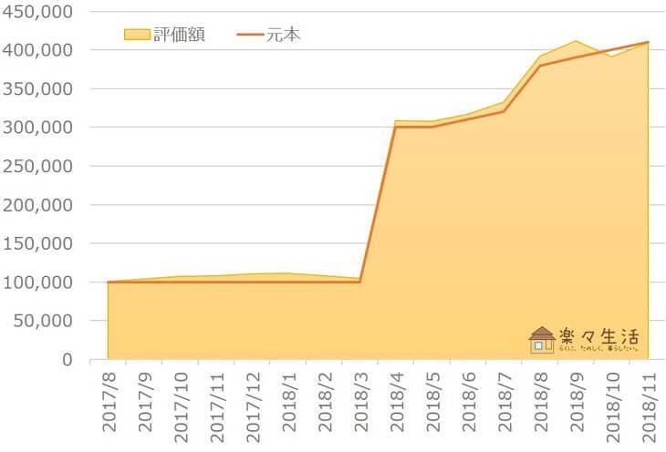 楽ラップ資産評価額の推移(~2018年11月)