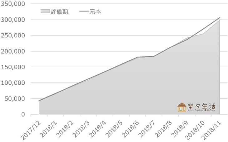 投資信託の資産評価額推移(~2018/11)