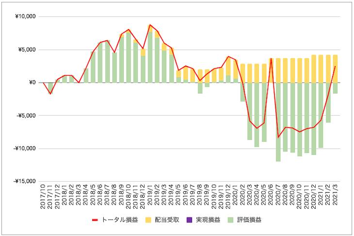 双日株投資の損益状況