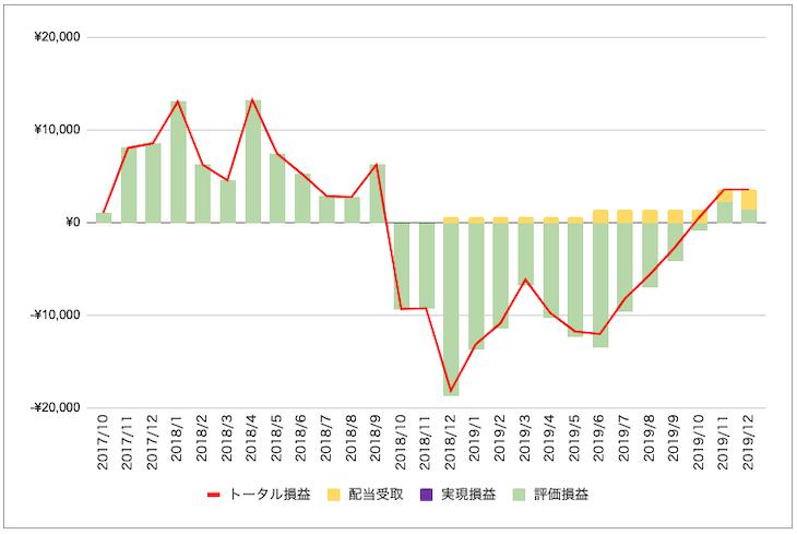 東急不動産HD株投資の損益状況