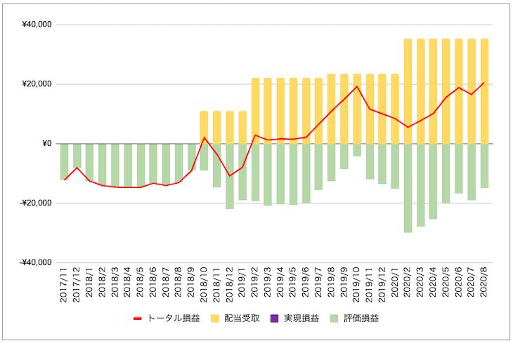 ヴィレッジヴァンガード株投資の損益状況