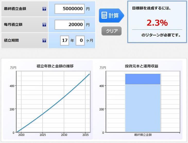 500万円を目標にして、23年間、毎月20万円積み立てるシミュレーション