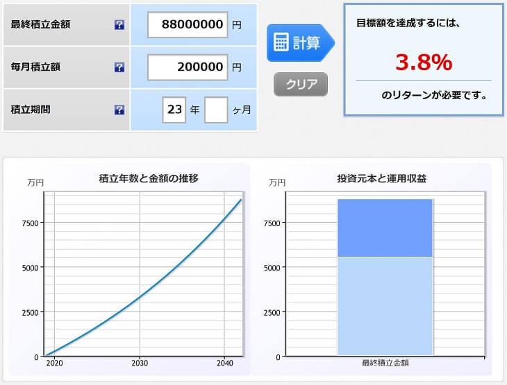 8800万円を目標にして、23年間、毎月20万円積み立てるシミュレーション