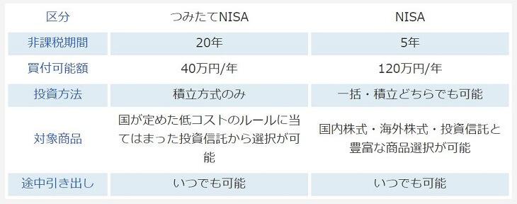 NISAの説明(引用:楽天証券)