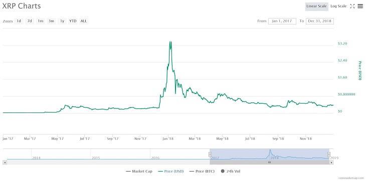 リップルのチャート(2017/1~2018/12)