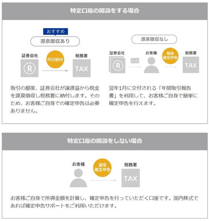 納税方法(引用:楽天証券)