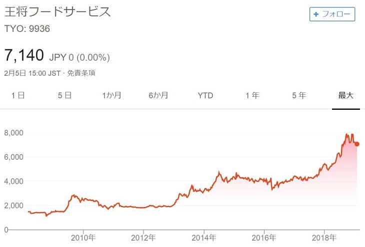 王将フードサービスチャート(~2019/2)