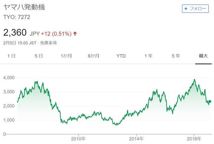 ヤマハ発電機チャート(~2019/2)