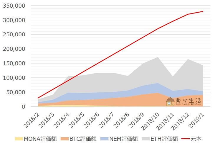「コイン積立」運用成績推移(2019年1月)