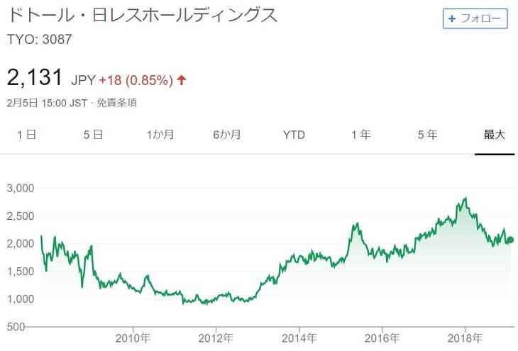 ドトール・日レスホールディングスチャート(~2019/2)