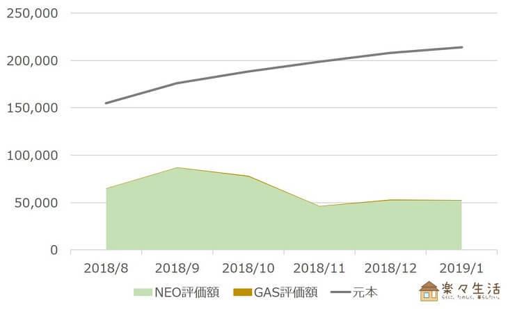 NEO・GAS資産評価額の推移(~2019/1)