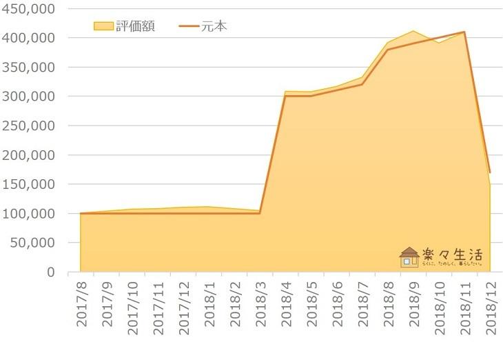 楽ラップ資産評価額の推移(~2018年12月)