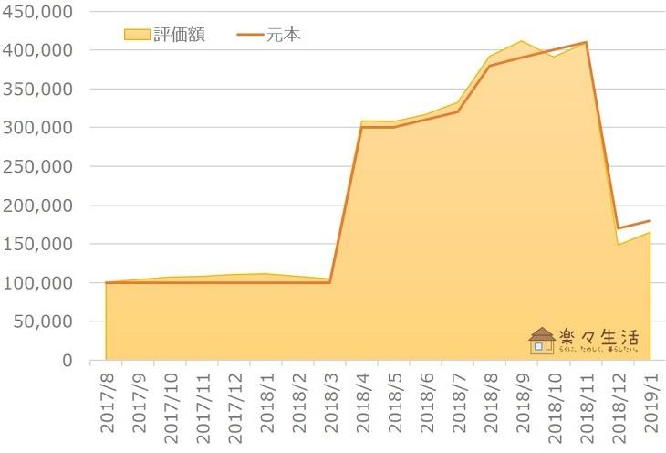 楽ラップ資産評価額の推移(~2019年1月)