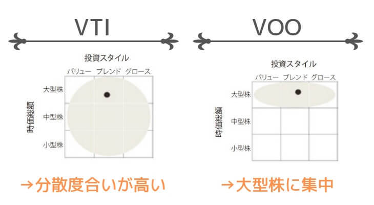 VTUとVOOの投資対象