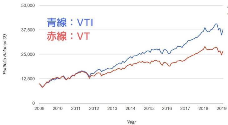 VTUとVTの過去パフォーマンス