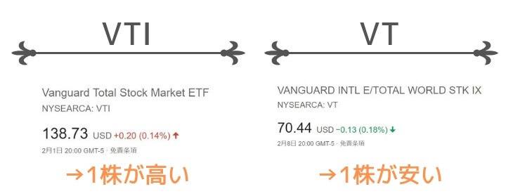VTUとVOOの買い付け価格