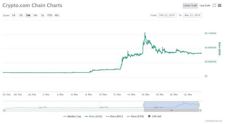 $CROは最近の伸びが凄い