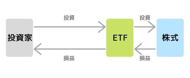 ETFへ直接投資