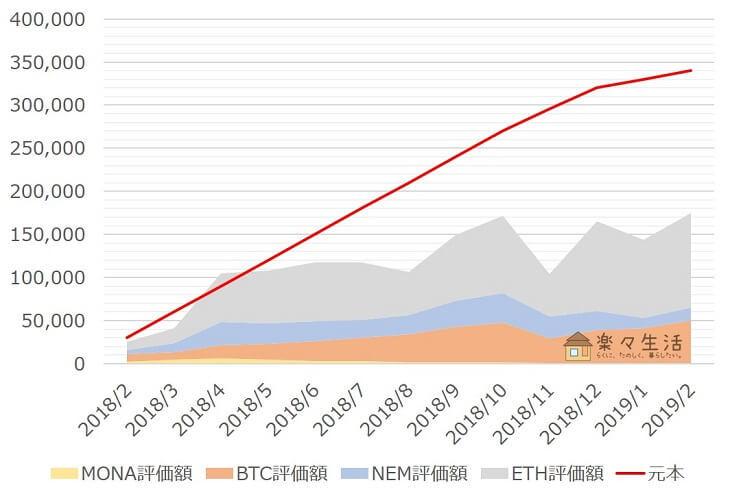 「コイン積立」運用成績推移(2019年2月)