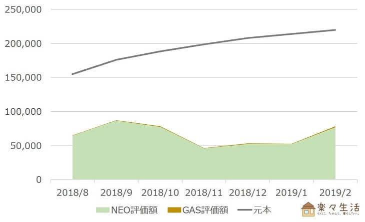 NEO・GAS資産評価額の推移(~2019/2)
