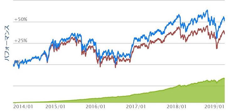 投資信託は値動きがある