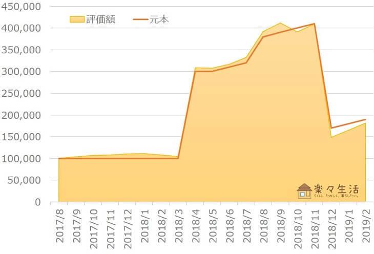 楽ラップ資産評価額の推移(~2019年2月)