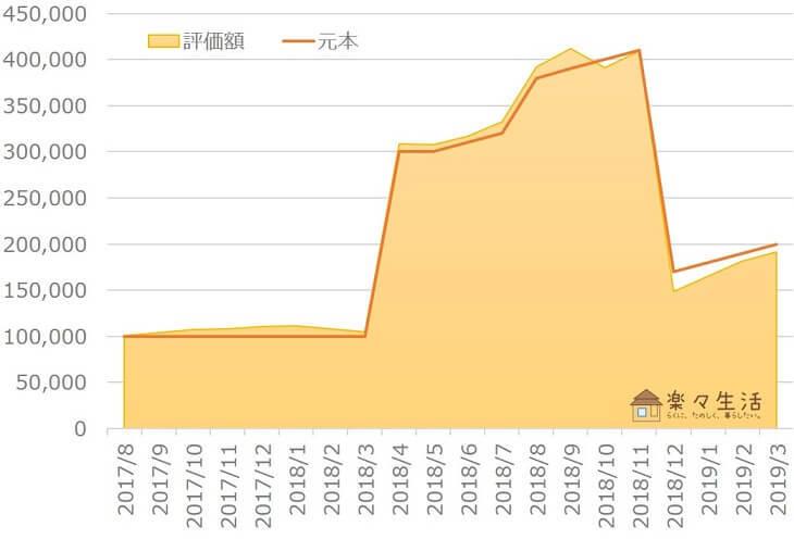 楽ラップ資産評価額の推移(~2019年3月)