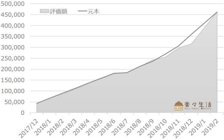 投資信託の資産評価額推移(~2019/02)