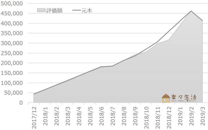 投資信託の資産評価額推移(~2019/03)