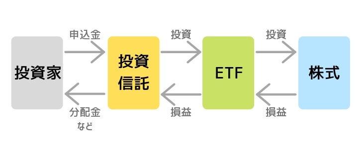 投資信託とETFの関係