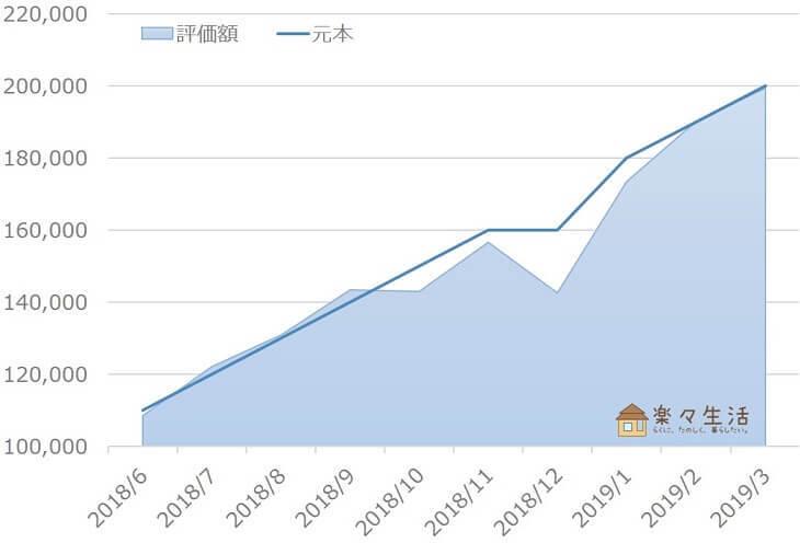 ウェルスナビ資産評価額の推移(~2019/3)