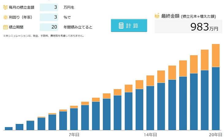 3万円を20年間運用/利回り3%と仮定