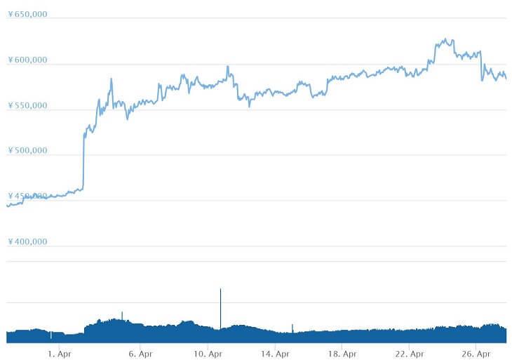 ビットコインのチャート(直近1か月)