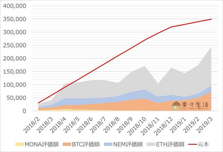 「コイン積立」運用成績推移(2019年3月)