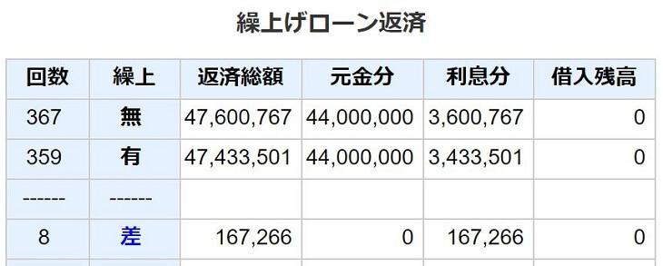 夏冬で50万円ずつ、住宅ローン繰り上げ返済