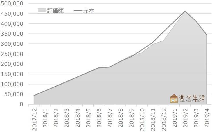投資信託の資産評価額推移(~2019/04)