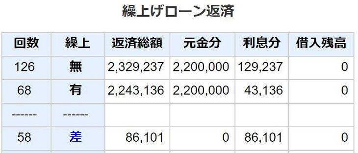 夏冬で50万円ずつ、奨学金ローン繰り上げ返済