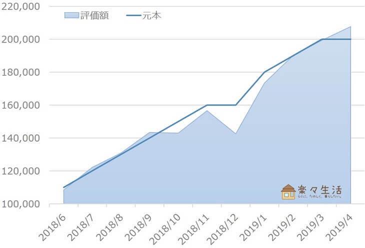 ウェルスナビ資産評価額の推移(~2019/4)