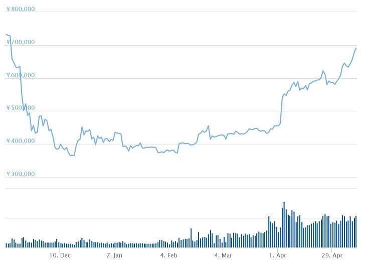 BTCチャート(直近180日間)