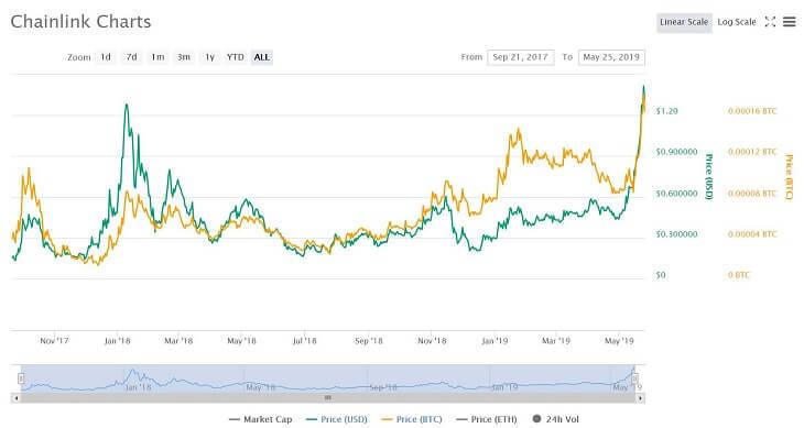$LINKのチャート(~2019/5/25)