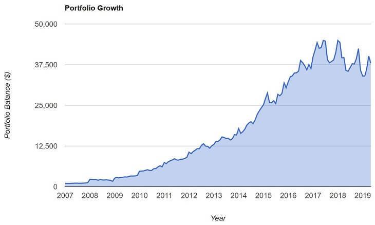 MOを積立投資した場合(2007~2019年)