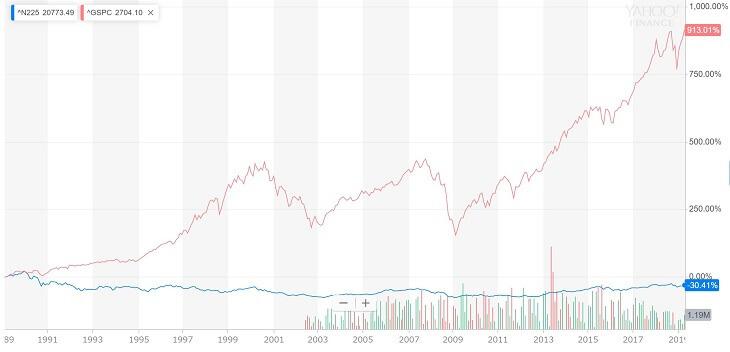 平成時代の日経平均株価とS&P500パフォーマンス