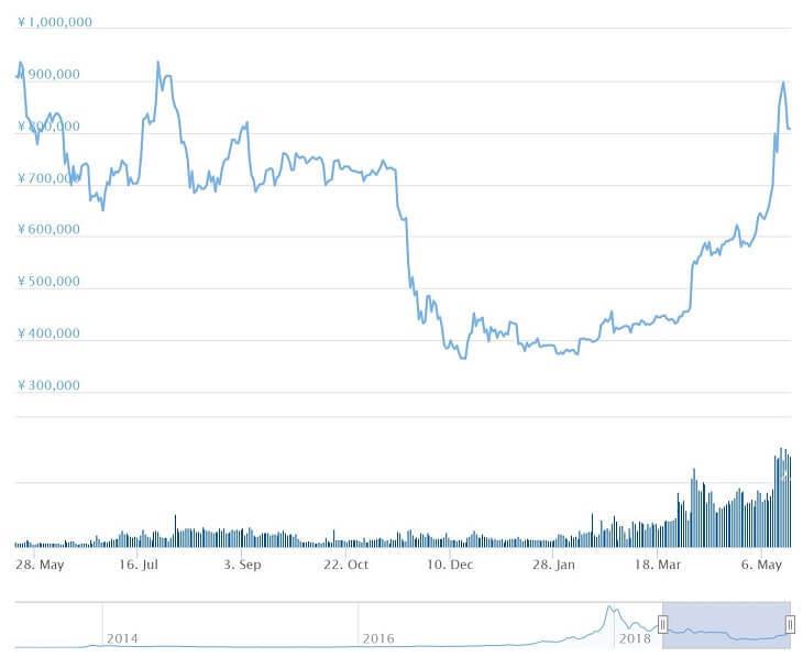 ビットコインチャート(直近1年)