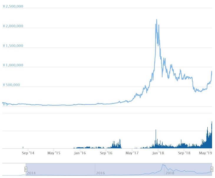 ビットコインチャート(2014年~)